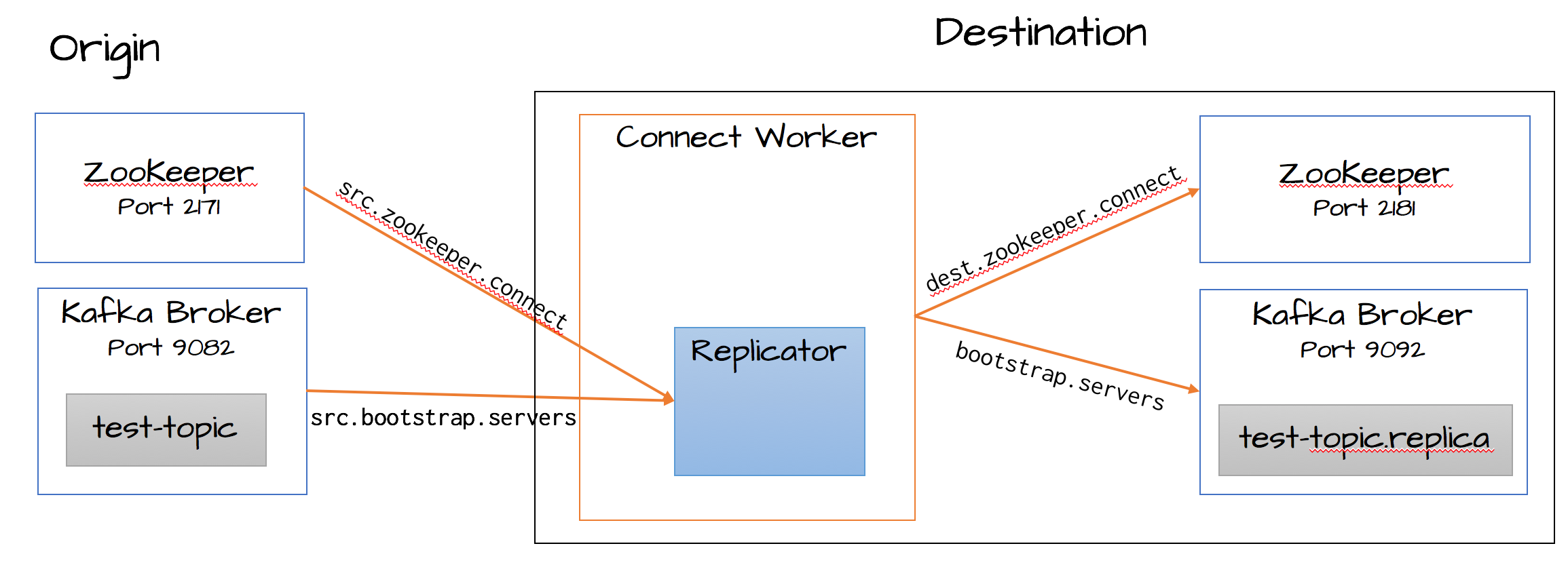 Replicator Quick Start Guide — Confluent Platform