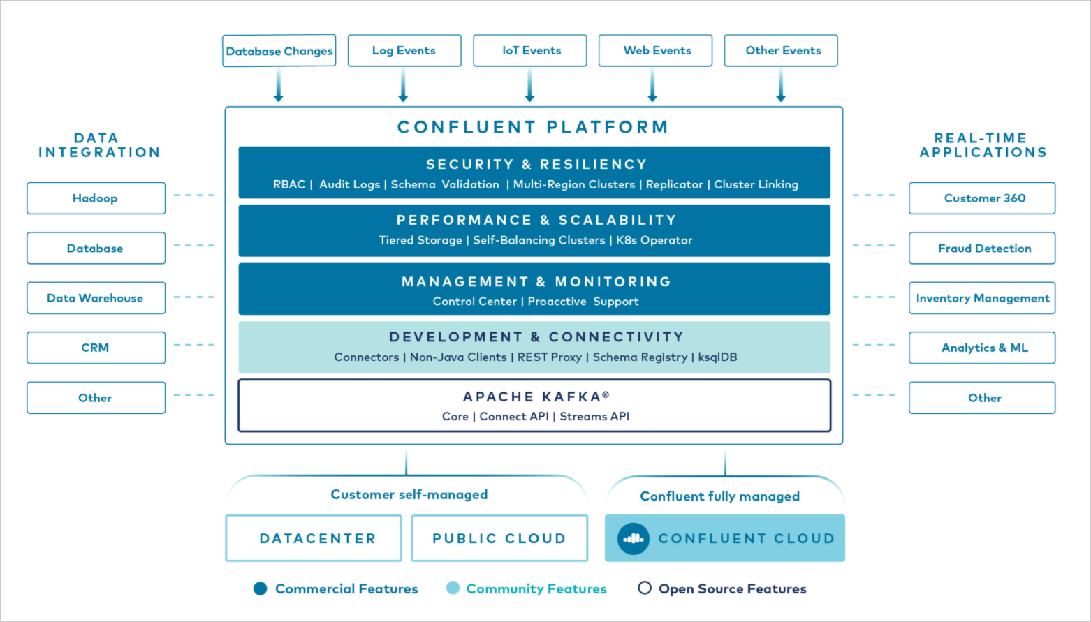 What is Confluent Platform? | Confluent Documentation