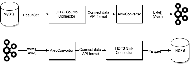 How converters are used for a source and sink data transfer